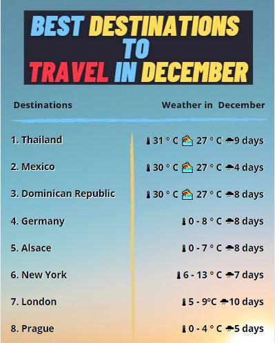 Best-Destinations-To-Travel-In-December